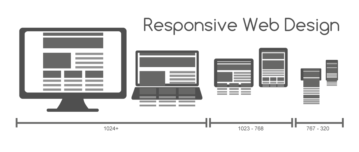 best web design bristol tn