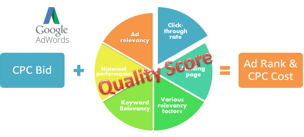 Google quality score agency bristol tn